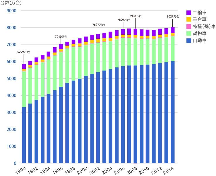 日本の近未来?車と家を買わなくなった米国人たち