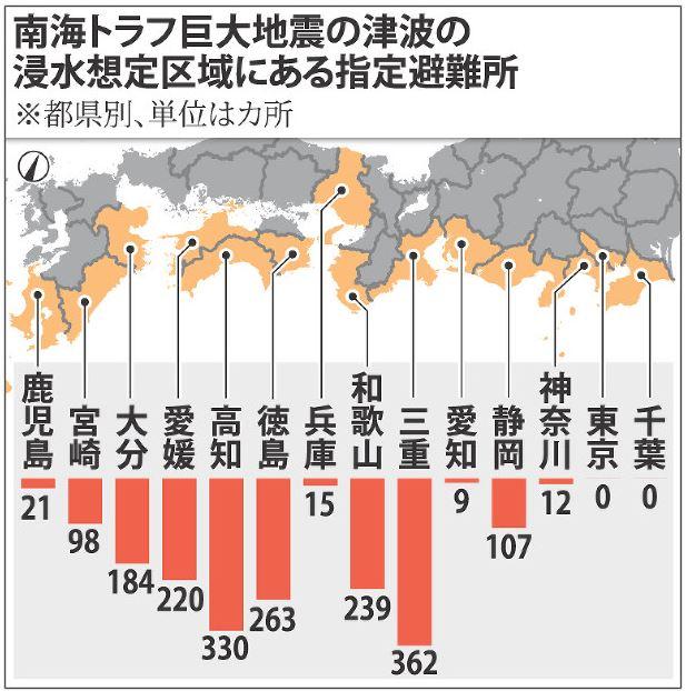 指定避難所の約3割1860カ所が津波の浸水想定区域にある…南海トラフ地震