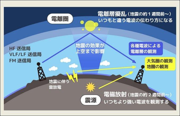 2月27日までに茨城・福島・千葉で大地震が起きる 熊本地震を予知した有名学者が断言
