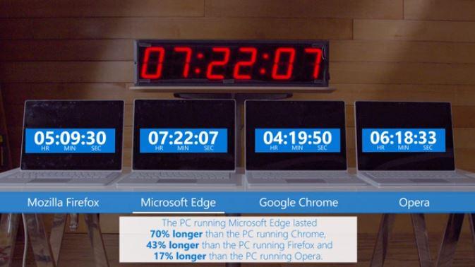 ChromeがノートPCのバッテリーを最も減らすブラウザであるということがMicrosoftのテストで判明