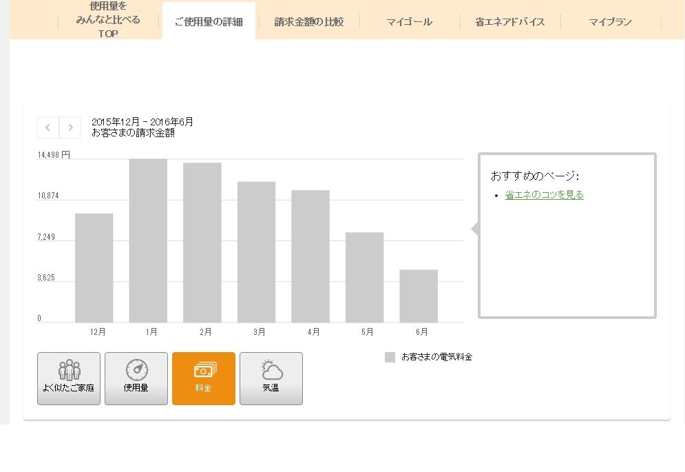 VIP板で電気代について相談した結果 4月の電気代12000円→5月の電気代○○円→6月の電気代○○円