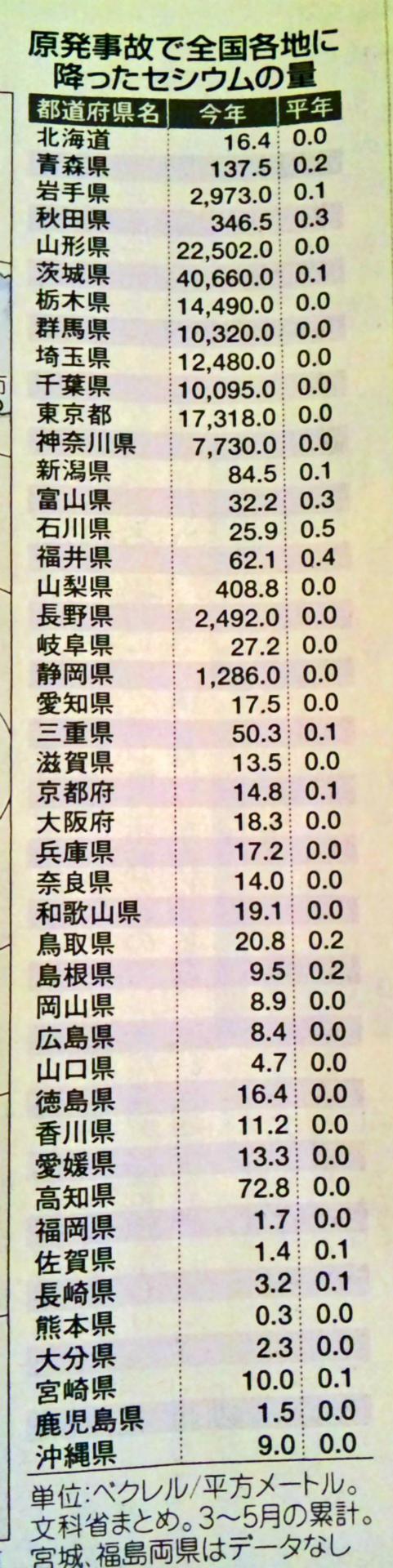 福島原発の放射性物質減少=太平洋で事故前並みに―国際調査