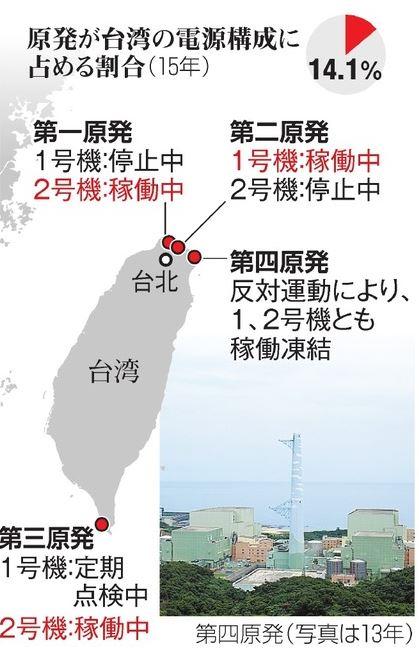 台湾が原発全廃へ 福島第一事故受け、2025年までに停止