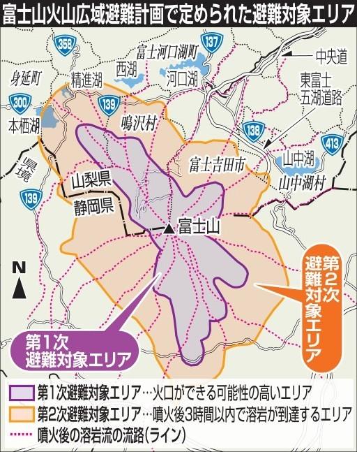 富士山が噴火した場合の避難計画策定エリアに基準、溶岩到達「3時間以内」 避難施設の範囲指定、ホテルなどに協力要請